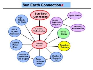 Sun-Earth Connection