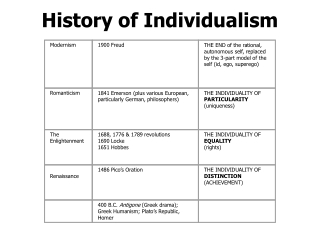History of Individualism