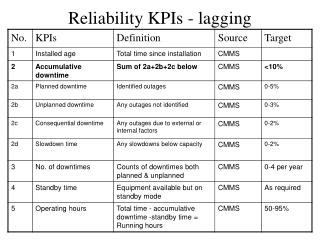 Reliability KPIs - lagging