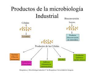 Productos de la microbiología Industrial