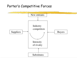 Porter's Competitive Forces