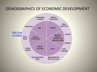 DEMOGRAPHICS OF ECONOMIC DEVELOPMENT