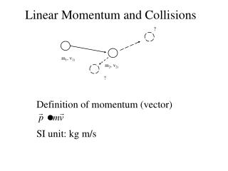 Definition of momentum (vector) SI unit: kg m/s