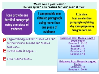 """""""Moses was a good leader."""" Do you agree? Give reasons for your point of view."""