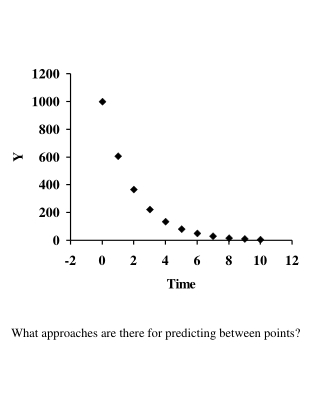 What approaches are there for predicting between points?