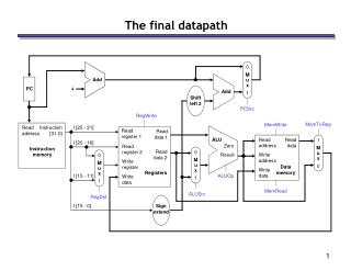 The final datapath