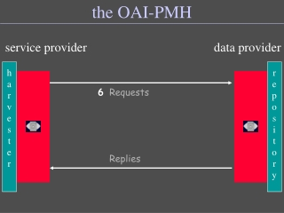 the OAI-PMH