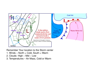 Remember Your location to the Storm center 1. Winds – North = Cold, South = Warm