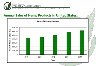 Annual Sales of Hemp Products in United States