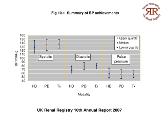 UK Renal Registry 10th Annual Report 2007