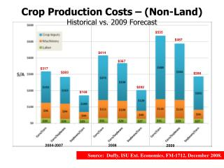 Crop Production Costs   Non-Land Historical vs. 2009 Forecast