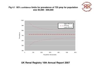 UK Renal Registry 10th Annual Report 2007