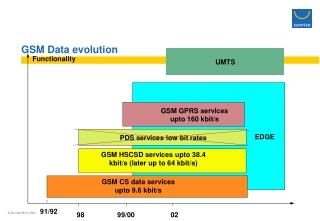 GSM Data evolution