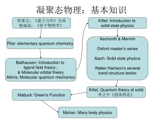 凝聚态物理:基本知识