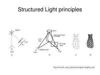 Structured Light principles