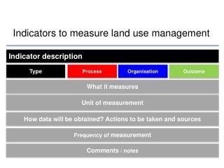 Indicator description