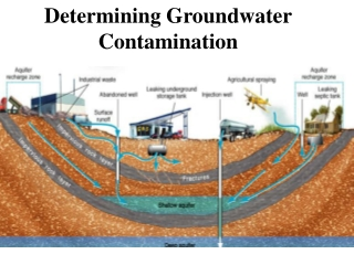Determining Groundwater Contamination