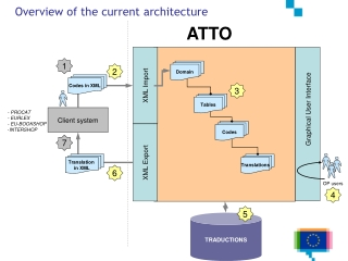 Overview of the current architecture