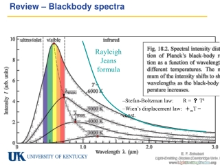 Review – Blackbody spectra
