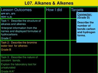 L07. Alkanes & Alkenes