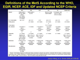 Definitions of the MetS According to the WHO, EGIR, NCEP, ACE, IDF and Updated NCEP Criteria