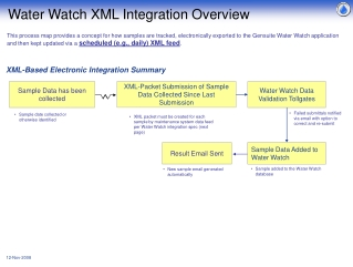 XML-Packet Submission of Sample Data Collected Since Last Submission