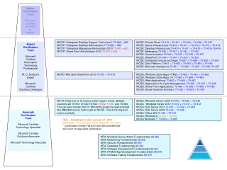 MCITP: Enterprise Desktop Support Technician 7  70-680 + 685