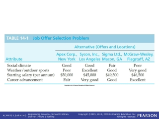 TABLE 14-1   Job Offer Selection Problem