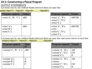 CH 3: Constructing a Pascal Program