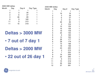 Deltas > 3000 MW  7 out of 7 day 1 Deltas > 2000 MW  22 out of 26 day 1