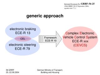 electronic braking ECE-R 13