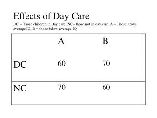 Effects of Day Care DC  Those children in Day care, NC those not in day care, A  Those above average IQ, B  those below