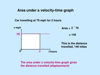 Area under a velocity-time graph