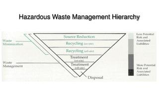 Hazardous Waste Management Hierarchy