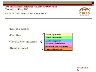 19th International Conference on Electricity Distribution Vienna 21 > 24 May 2007 ENEL WORK FORCE MANAGEMENT