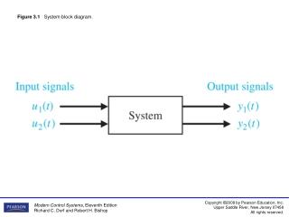 Figure 3.1    System block diagram.
