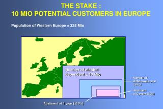THE STAKE :  10 MIO POTENTIAL CUSTOMERS IN EUROPE
