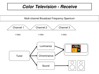 Color Television - Receive