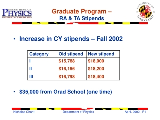 Graduate Program –  RA & TA Stipends