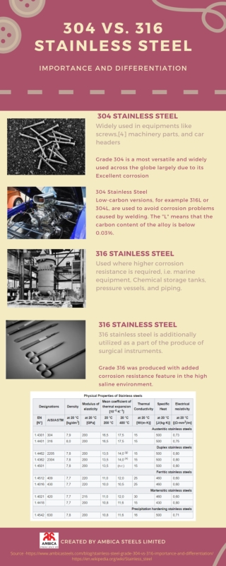 What is the Difference between 304 Vs 316 Stainless Steel?