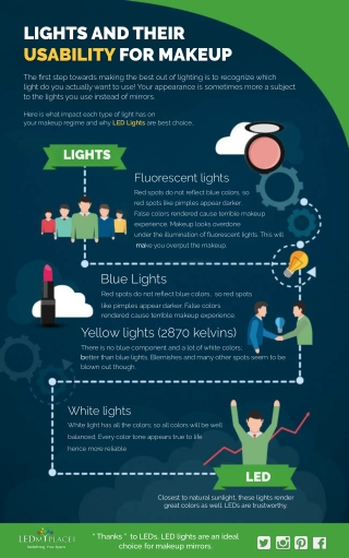 Why Should We Use LED Light Bulb For Indoor Areas ?