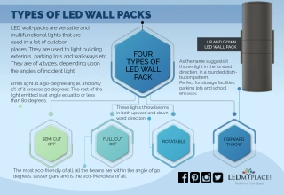 Why We Use LED Wall Pack Lights For Outdoor Areas ?
