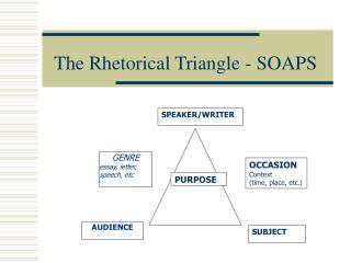 The Rhetorical Triangle - SOAPS