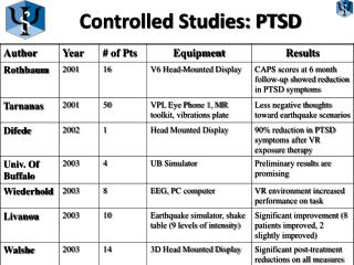 Controlled Studies: PTSD