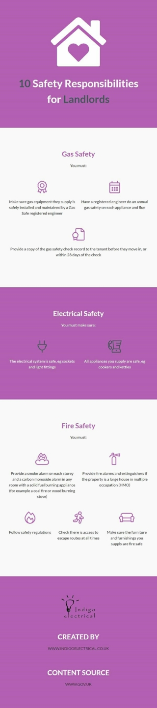 10 Safety Responsibilities for Landlords