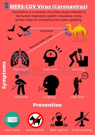Know About MERS-COV (Coronavirus)