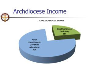 Archdiocese Income