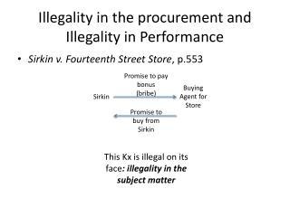 Illegality in the procurement and Illegality in Performance