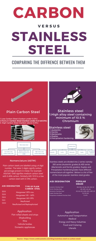What are the difference between Carbon Steel and stainless steel?