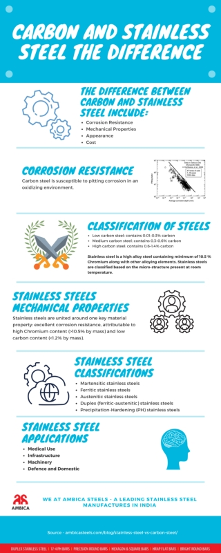 What are the differences between carbon and stainless steel?